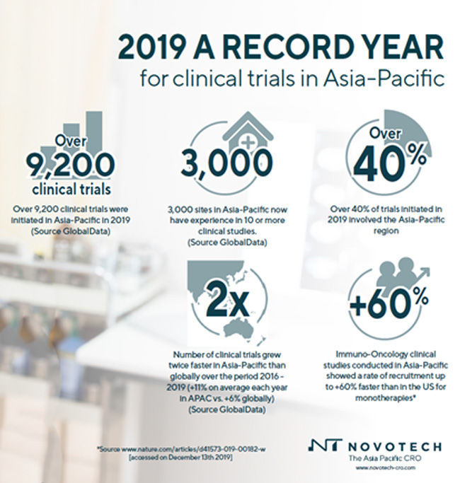 Asia-Pacific has record year for clinical trials according to Novotech